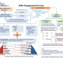 thumbnail of ICN Engagement Process